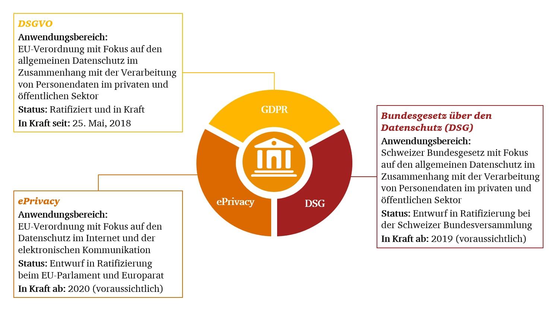 datenschutzgesetz 2019