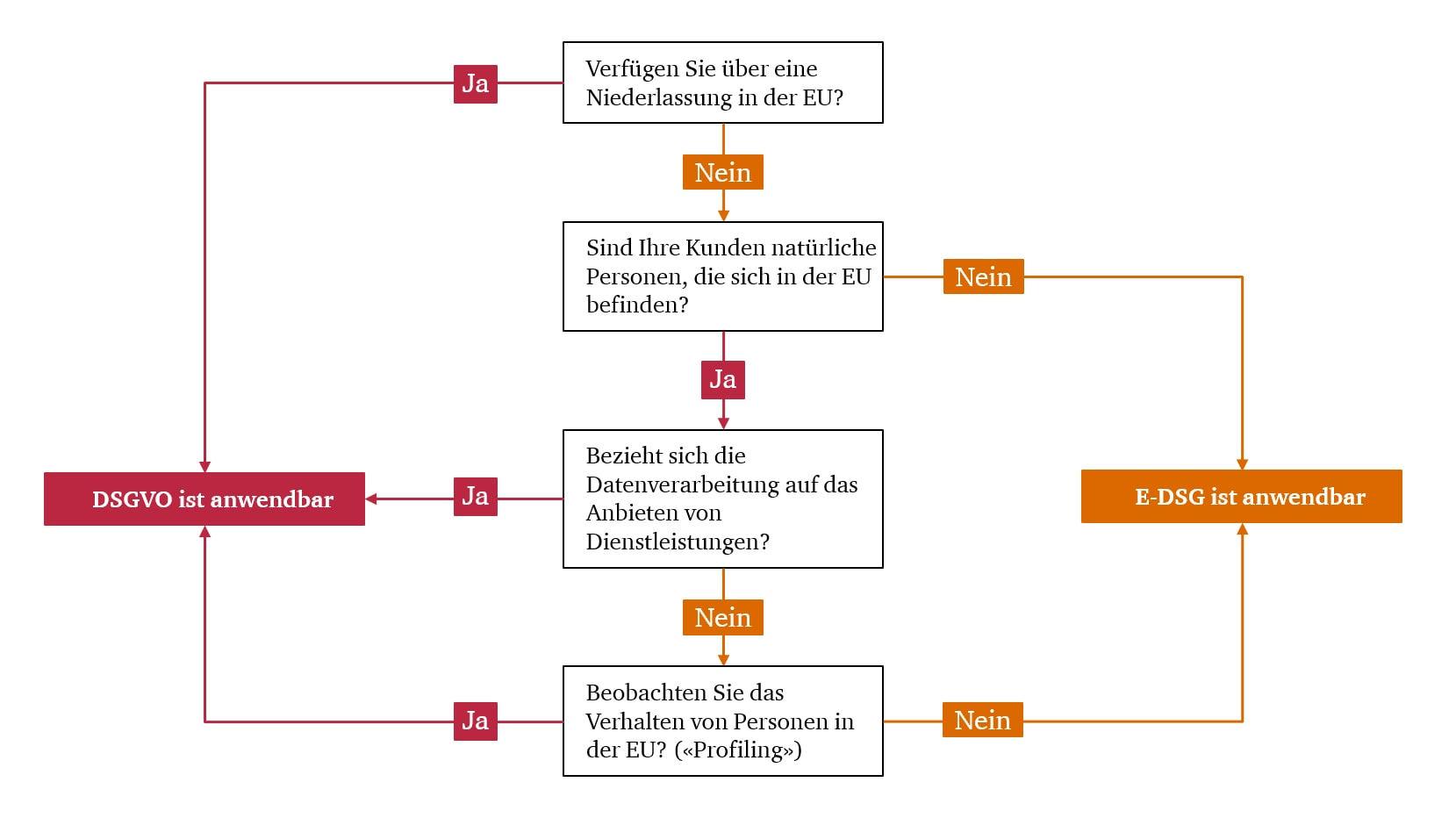 Der Neue Datenschutz In Der Schweiz Pwc