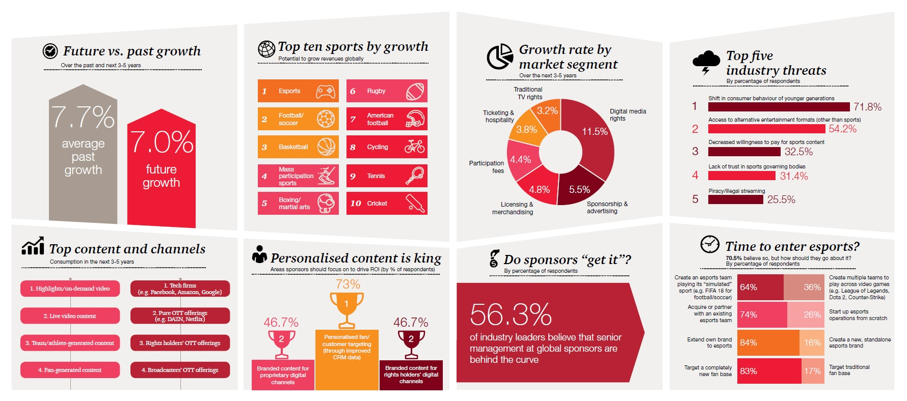 Sports Survey 2018