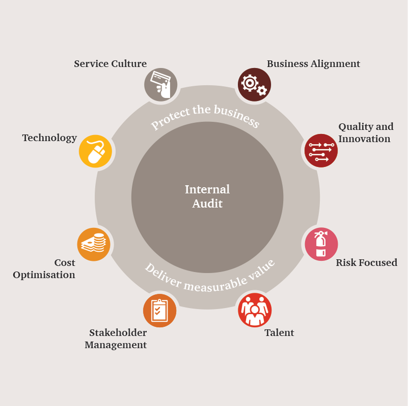 Internal audit pwc the goal is an internal audit set up that you and your stakeholders can trust and which helps your organisation achieve its objectives reliably and with fandeluxe Images