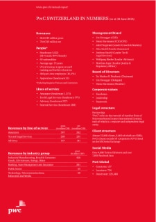 PwC Switzerland in numbers